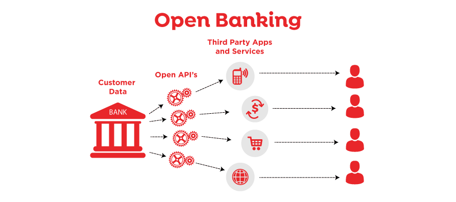How will Open Banking impact payments? | IPSI com au